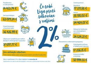 2% z dani prijaté r. 2014, použité r. 2015 a vyúčtované do konca roka 2016